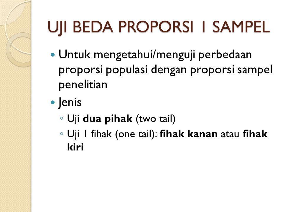 UJI BEDA PROPORSI 1 SAMPEL Untuk mengetahui/menguji perbedaan proporsi populasi dengan proporsi sampel penelitian Jenis ◦ Uji dua pihak (two tail) ◦ U