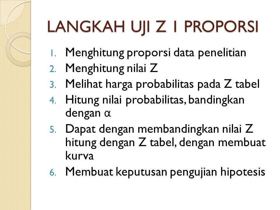 LANGKAH UJI Z 1 PROPORSI 1. Menghitung proporsi data penelitian 2. Menghitung nilai Z 3. Melihat harga probabilitas pada Z tabel 4. Hitung nilai proba
