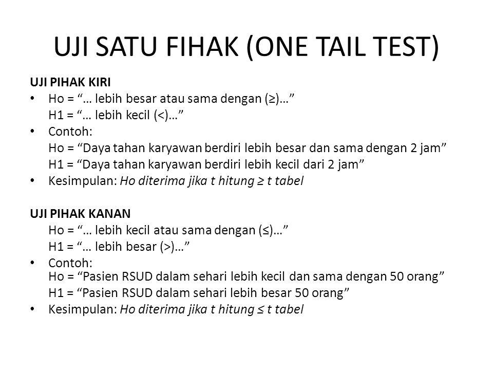 "UJI SATU FIHAK (ONE TAIL TEST) UJI PIHAK KIRI Ho = ""… lebih besar atau sama dengan (≥)…"" H1 = ""… lebih kecil (<)…"" Contoh: Ho = ""Daya tahan karyawan b"