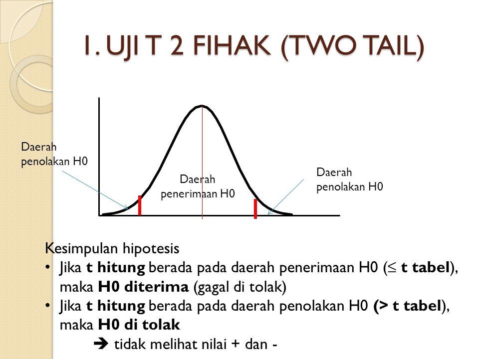 1. UJI T 2 FIHAK (TWO TAIL) Daerah penolakan H0 Daerah penerimaan H0 Kesimpulan hipotesis Jika t hitung berada pada daerah penerimaan H0 (≤ t tabel),
