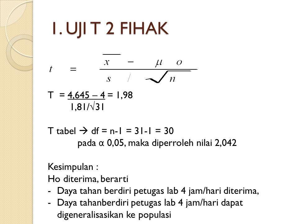1. UJI T 2 FIHAK T = 4,645 – 4= 1,98 1,81/√31 T tabel  df = n-1 = 31-1 = 30 pada α 0,05, maka diperroleh nilai 2,042 Kesimpulan : Ho diterima, berart