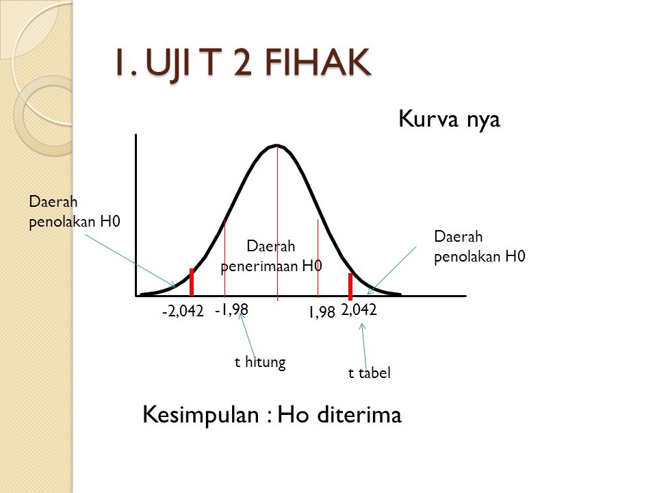 1. UJI T 2 FIHAK Daerah penolakan H0 Daerah penerimaan H0 -1,98 1,98 2,042 -2,042 Kurva nya Kesimpulan : Ho diterima t hitung t tabel