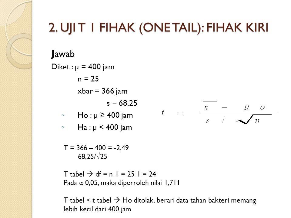 2. UJI T 1 FIHAK (ONE TAIL): FIHAK KIRI Jawab Diket : µ = 400 jam n = 25 xbar = 366 jam s = 68,25 ◦ Ho : µ ≥ 400 jam ◦ Ha : µ < 400 jam T = 366 – 400