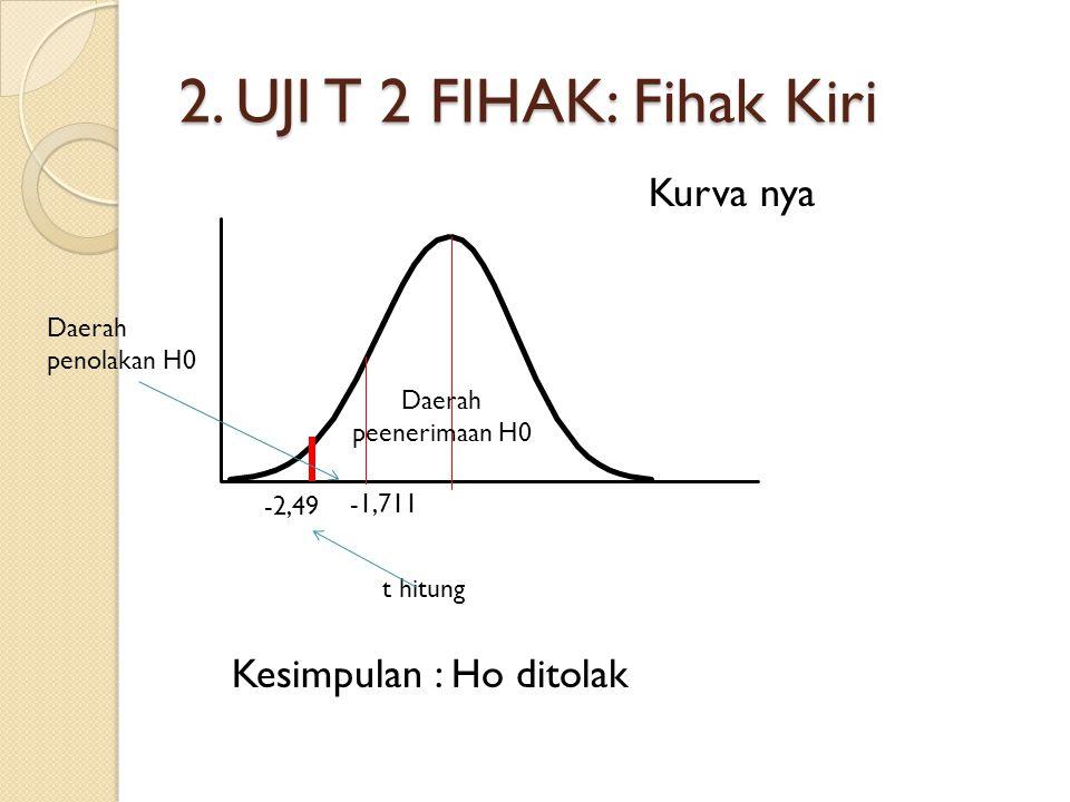2. UJI T 2 FIHAK: Fihak Kiri Daerah penolakan H0 Daerah peenerimaan H0 -1,711 -2,49 Kurva nya Kesimpulan : Ho ditolak t hitung