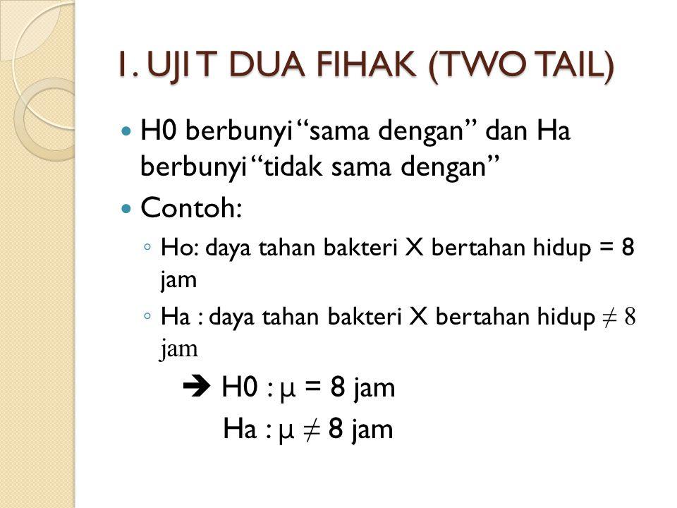 2.UJI T 1 FIHAK (ONE TAIL) a.