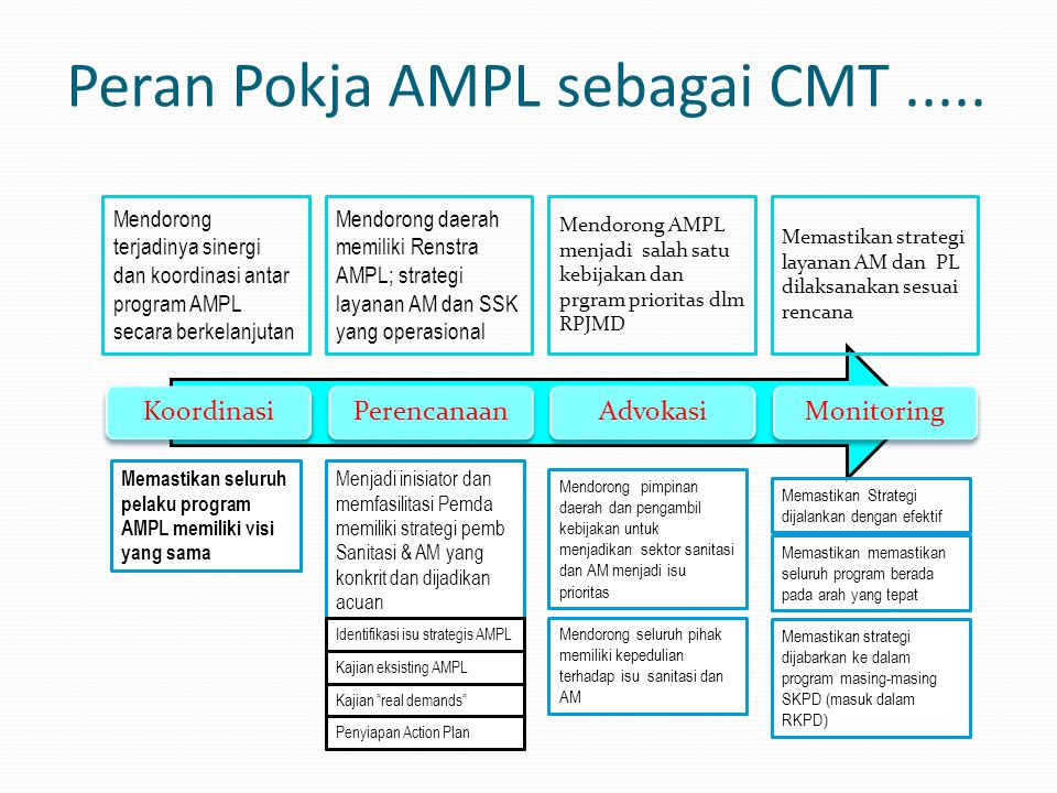 Peran Pokja AMPL sebagai CMT..... KoordinasiPerencanaanAdvokasiMonitoring Memastikan seluruh pelaku program AMPL memiliki visi yang sama Menjadi inisi