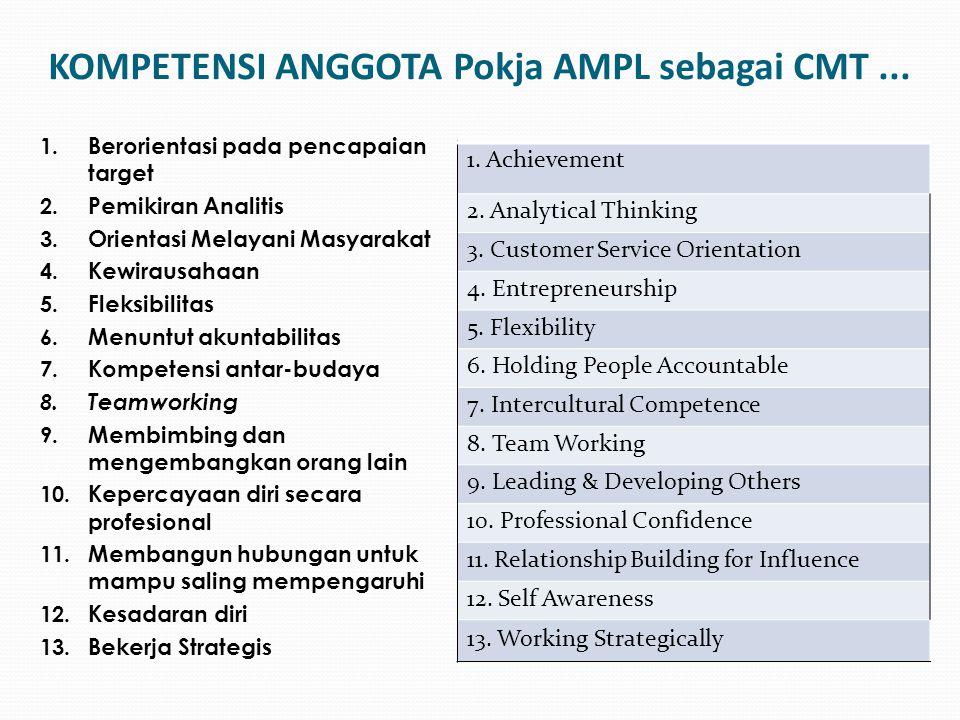 KOMPETENSI ANGGOTA Pokja AMPL sebagai CMT... 1. Berorientasi pada pencapaian target 2. Pemikiran Analitis 3. Orientasi Melayani Masyarakat 4. Kewiraus