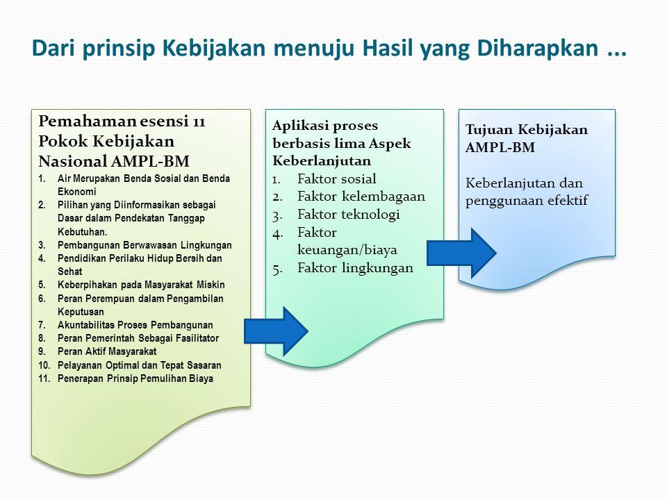 Dari prinsip Kebijakan menuju Hasil yang Diharapkan... Pemahaman esensi 11 Pokok Kebijakan Nasional AMPL-BM 1.Air Merupakan Benda Sosial dan Benda Eko