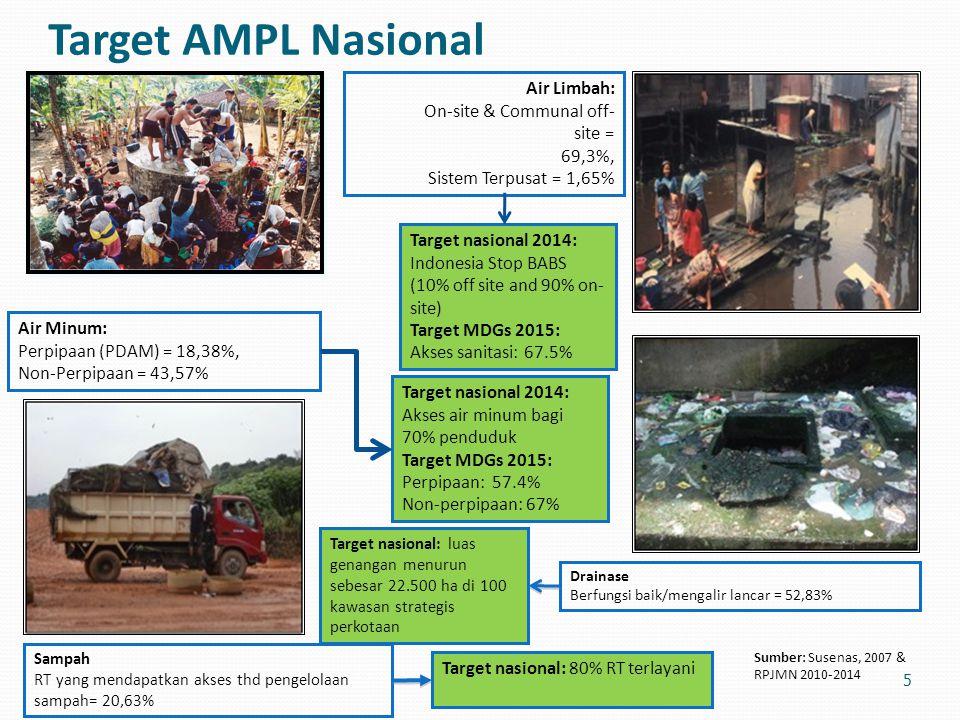 Target AMPL Nasional Air Limbah: On-site & Communal off- site = 69,3%, Sistem Terpusat = 1,65% 5 Air Minum: Perpipaan (PDAM) = 18,38%, Non-Perpipaan =