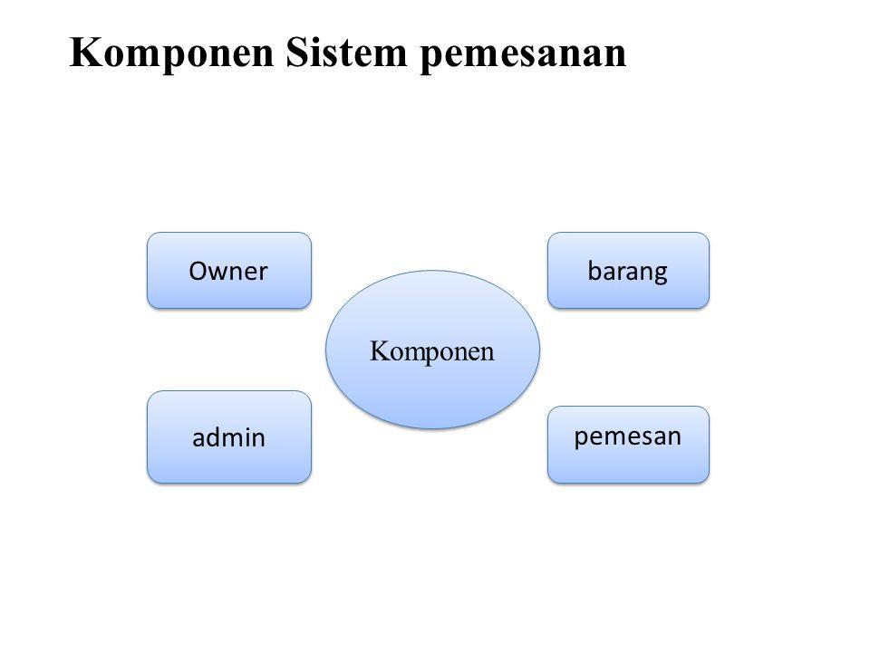 Komponen Sistem pemesanan Komponen Owner barang admin pemesan