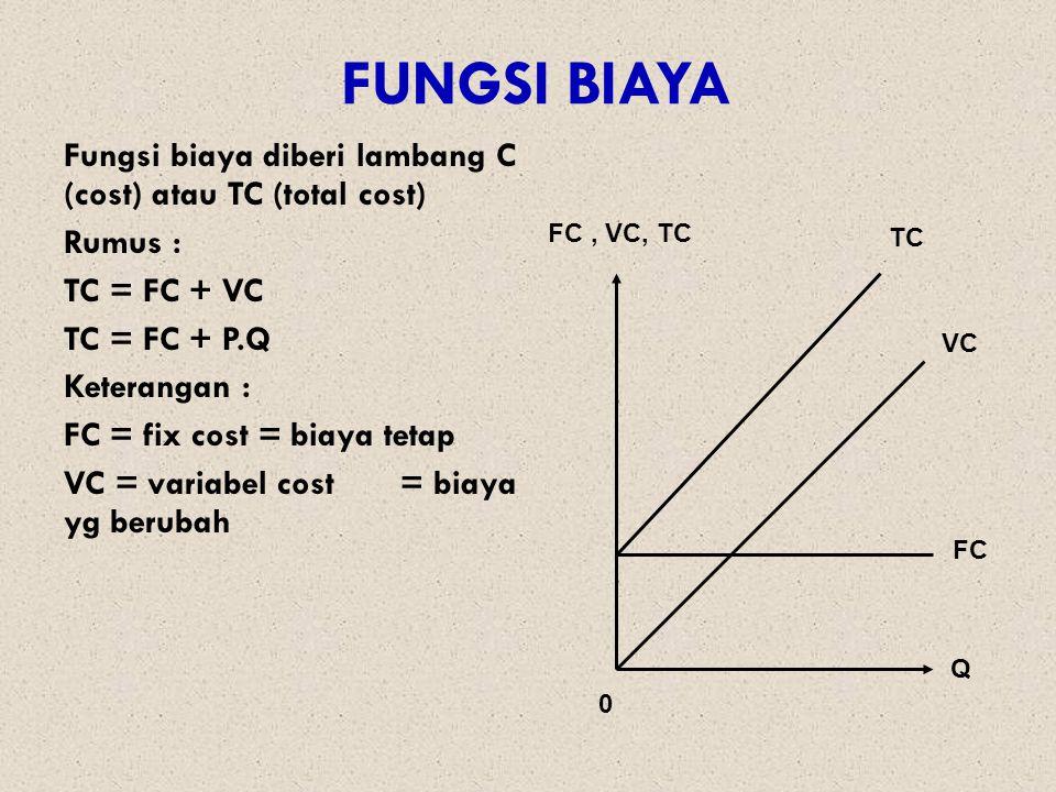 FUNGSI BIAYA Fungsi biaya diberi lambang C (cost) atau TC (total cost) Rumus : TC = FC + VC TC = FC + P.Q Keterangan : FC = fix cost = biaya tetap VC = variabel cost = biaya yg berubah 0 Q FC, VC, TC TC VC FC