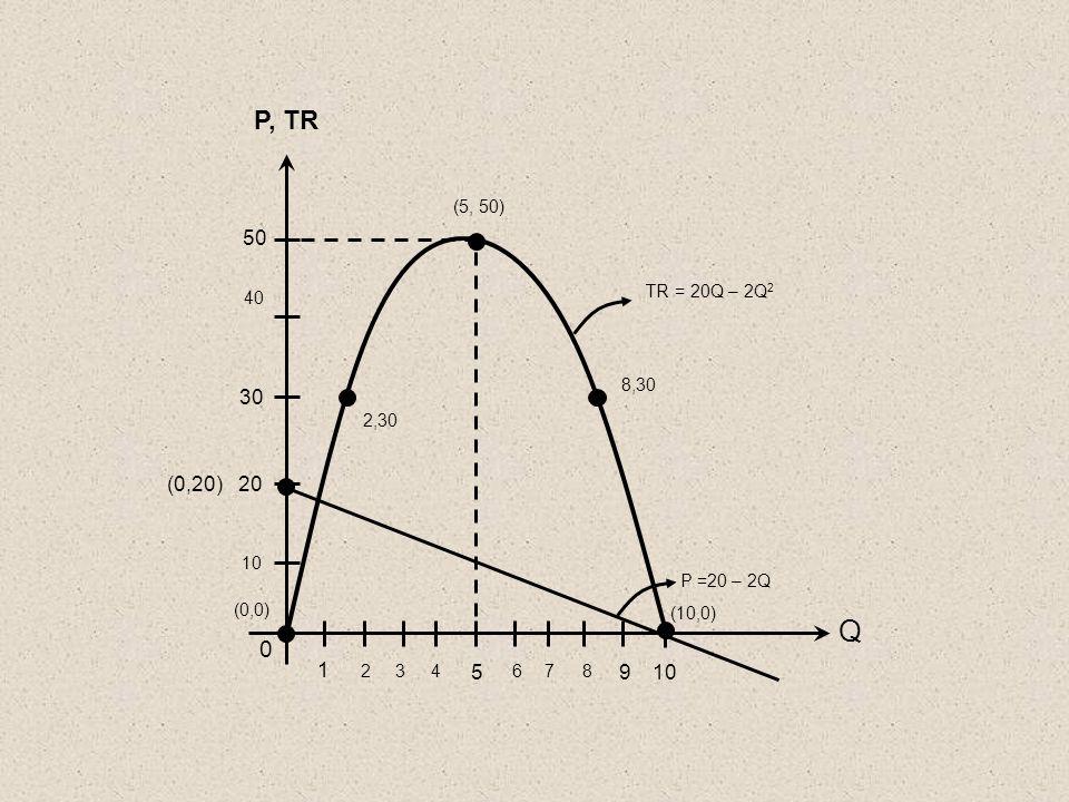 Q 2 P =20 – 2Q 0 10 1 (0,20) 20 50 P, TR 40 30 8,30 TR = 20Q – 2Q 2 34 5 678 910 (10,0) (0,0) 2,30 (5, 50)