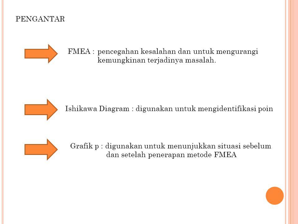 PENGANTAR FMEA :pencegahan kesalahan dan untuk mengurangi kemungkinan terjadinya masalah. Ishikawa Diagram : digunakan untuk mengidentifikasi poin Gra