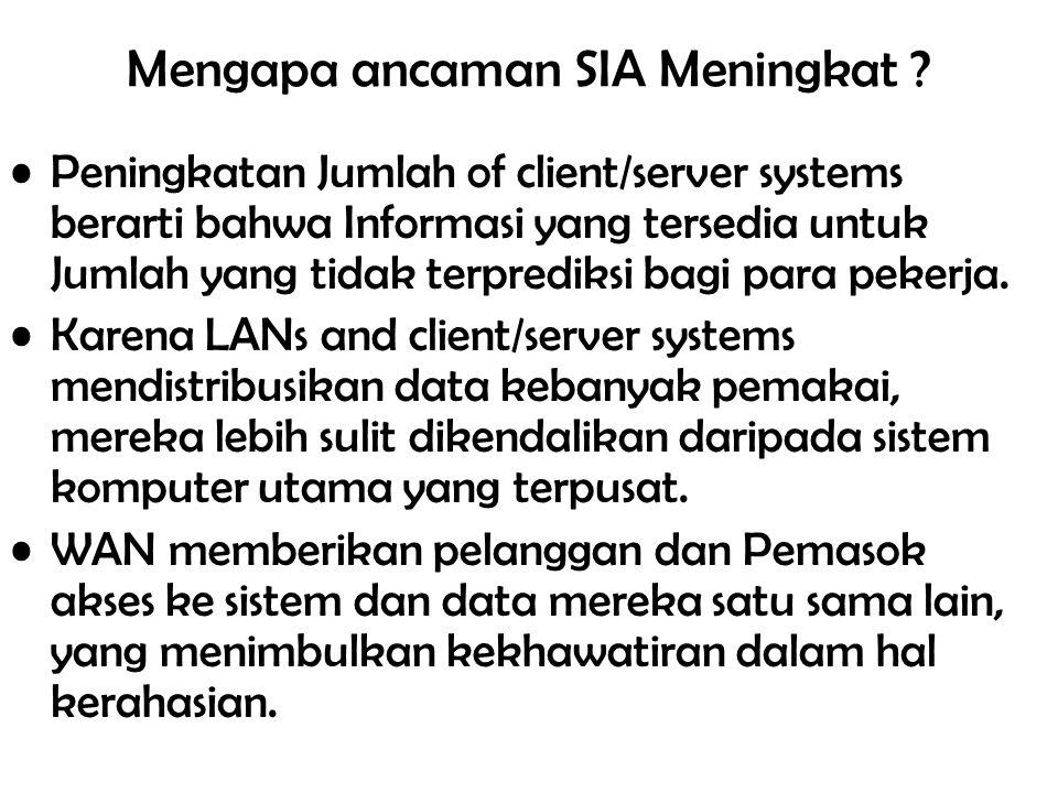 Mengapa ancaman SIA Meningkat ? Peningkatan Jumlah of client/server systems berarti bahwa Informasi yang tersedia untuk Jumlah yang tidak terprediksi