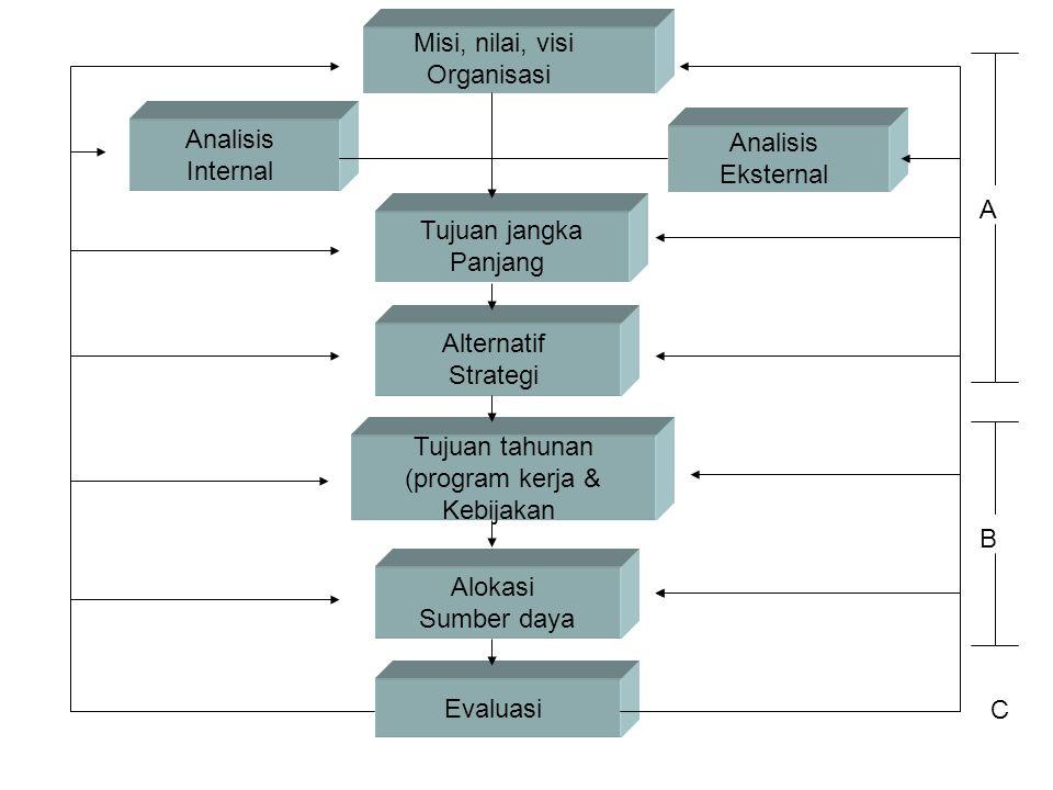 Analisis Eksternal Analisis Internal Tujuan jangka Panjang Alternatif Strategi Tujuan tahunan (program kerja & Kebijakan Alokasi Sumber daya Evaluasi
