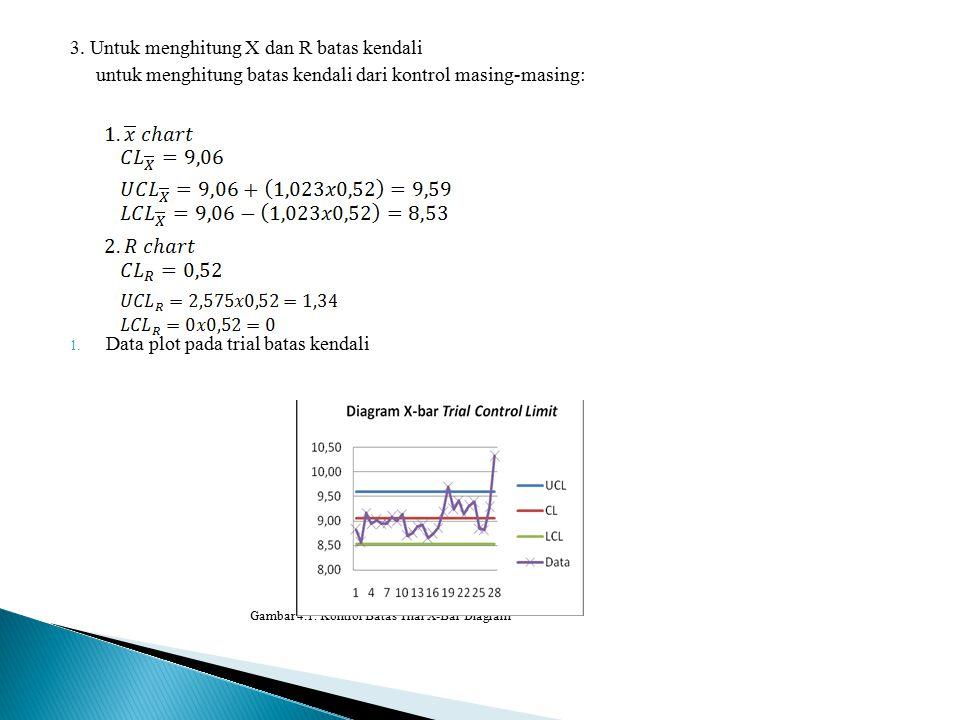 3. Untuk menghitung X dan R batas kendali untuk menghitung batas kendali dari kontrol masing-masing: 1. Data plot pada trial batas kendali Gambar 4.1.
