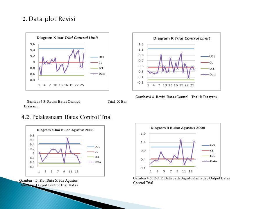 2. Data plot Revisi Gambar 4.4. Revisi Batas Control Trial R Diagram 4.2. Pelaksanaan Batas Control Trial Gambar 4.3. Revisi Batas Control Trial X-Bar