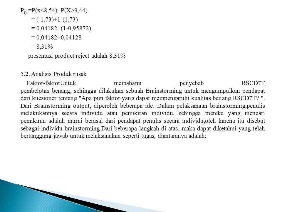 P rj =P(x 9,44) = (-1,73)+1-(1,73) = 0,04182+(1-0,95872) = 0,04182+0,04128 = 8,31% presentasi product reject adalah 8,31% 5.2. Analisis Produk rusak F