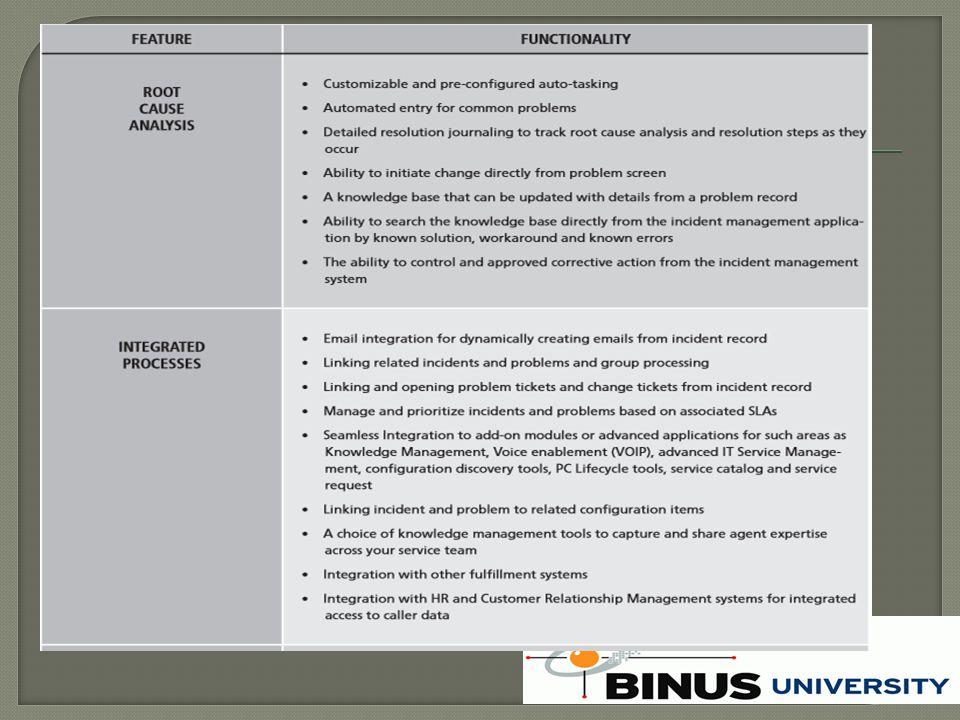  penggunaan Bisnis  Layanan Siklus hidup  proses  Persyaratan Kepatuhan (SOX, HPPA, dll)  Manajemen kualitas  Inovasi nilai jaringan  Portofolio layanan Dinamis  ISO / IEC 20000