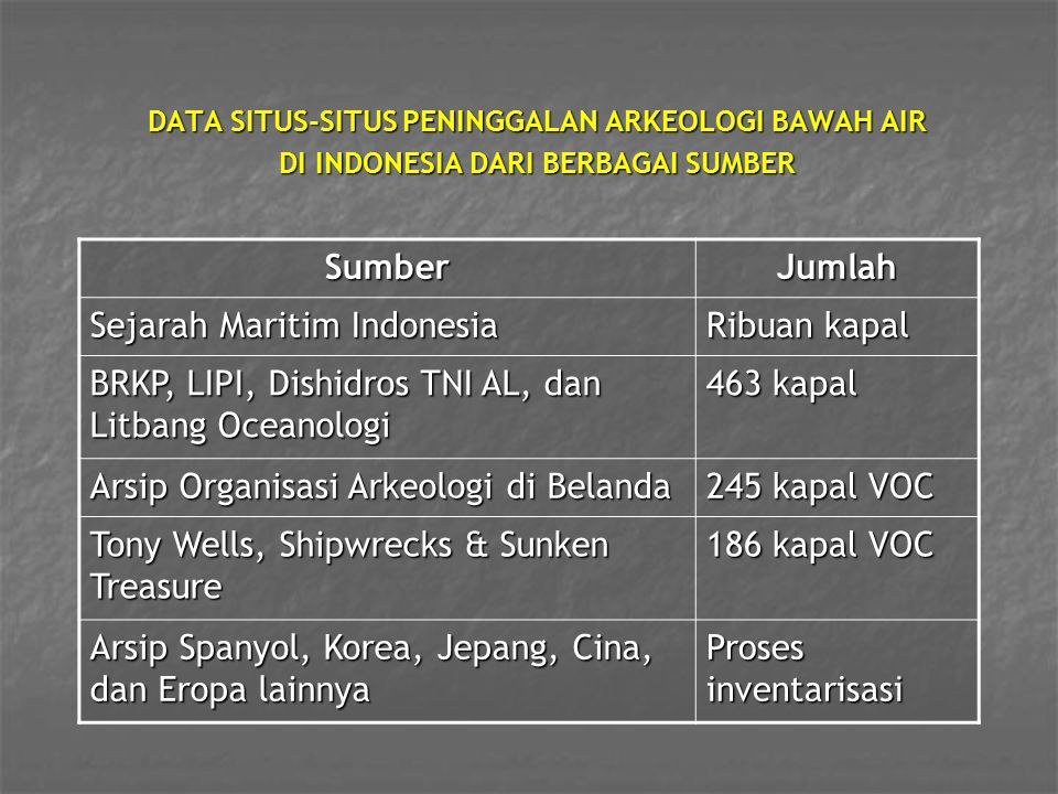 DATA SITUS-SITUS PENINGGALAN ARKEOLOGI BAWAH AIR DI INDONESIA DARI BERBAGAI SUMBER SumberJumlah Sejarah Maritim Indonesia Ribuan kapal BRKP, LIPI, Dis
