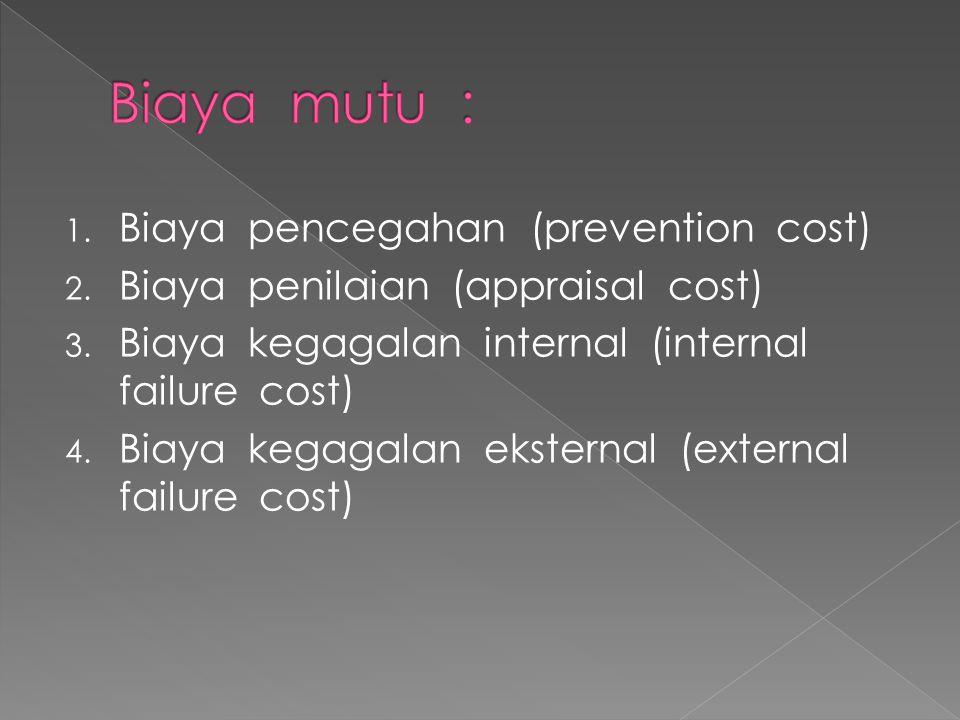 1. Biaya pencegahan (prevention cost) 2. Biaya penilaian (appraisal cost) 3. Biaya kegagalan internal (internal failure cost) 4. Biaya kegagalan ekste