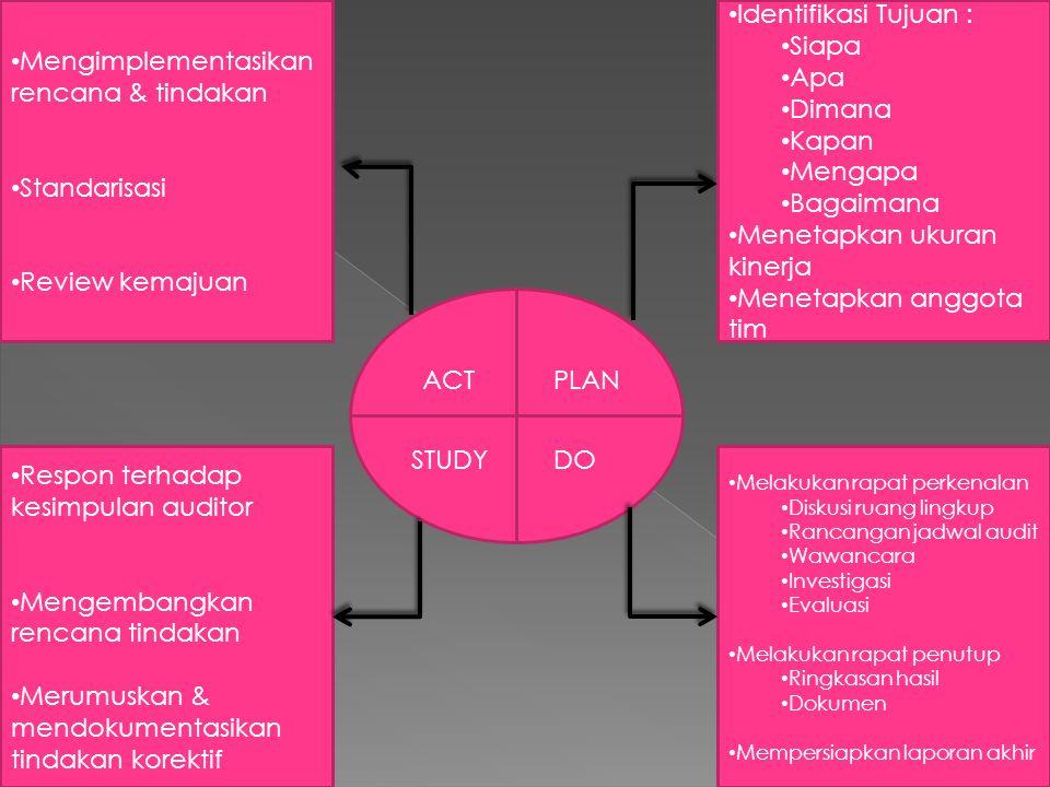 ACT STUDY PLAN DO Identifikasi Tujuan : Siapa Apa Dimana Kapan Mengapa Bagaimana Menetapkan ukuran kinerja Menetapkan anggota tim Mengimplementasikan