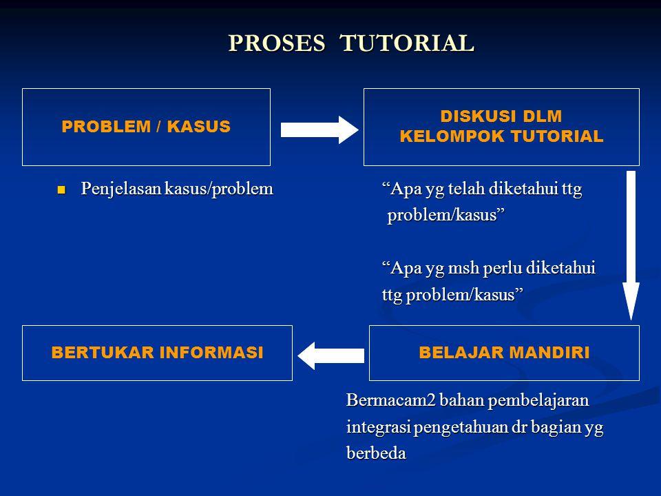 "PROSES TUTORIAL Penjelasan kasus/problem""Apa yg telah diketahui ttg Penjelasan kasus/problem""Apa yg telah diketahui ttg problem/kasus"" problem/kasus"""