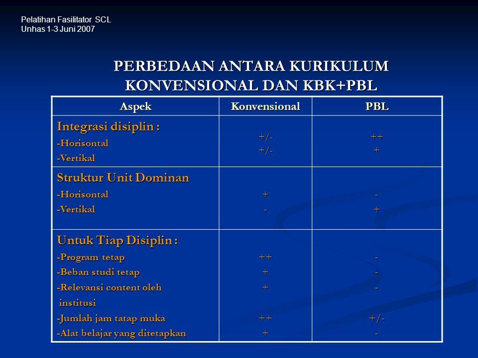PERBEDAAN ANTARA KURIKULUM KONVENSIONAL DAN KBK+PBL AspekKonvensionalPBL Integrasi disiplin : -Horisontal-Vertikal+/-+/-+++ Struktur Unit Dominan -Hor