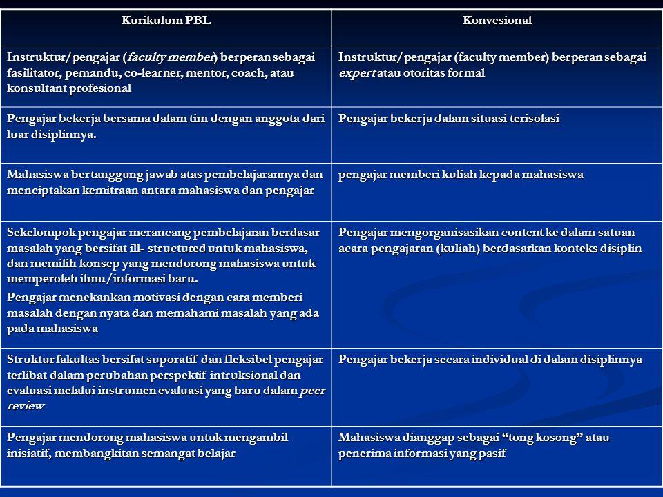 Kurikulum PBL Konvesional Instruktur/pengajar (faculty member) berperan sebagai fasilitator, pemandu, co-learner, mentor, coach, atau konsultant profe