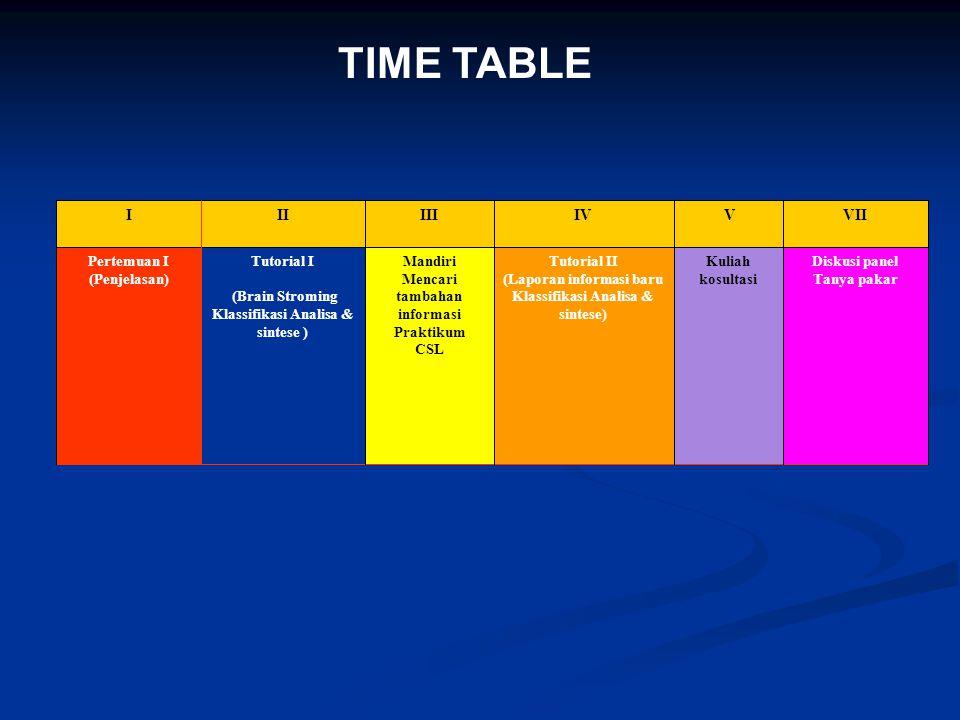 TIME TABLE Diskusi panel Tanya pakar Kuliah kosultasi Tutorial II (Laporan informasi baru Klassifikasi Analisa & sintese) Mandiri Mencari tambahan inf