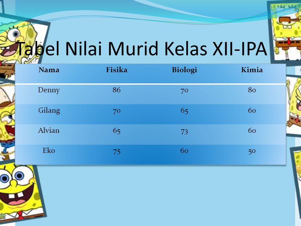 Tabel Nilai Murid Kelas XII-IPA