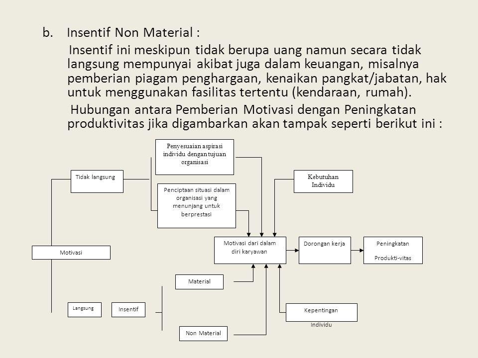 b. Insentif Non Material : Insentif ini meskipun tidak berupa uang namun secara tidak langsung mempunyai akibat juga dalam keuangan, misalnya pemberia