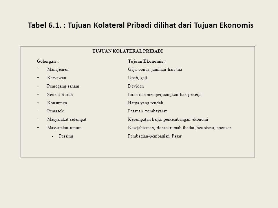 Tabel 6.1.