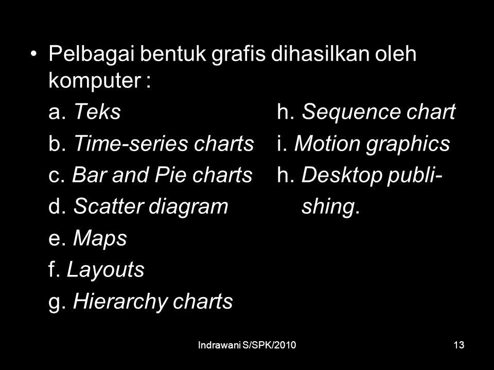 Indrawani S/SPK/201013 Pelbagai bentuk grafis dihasilkan oleh komputer : a.