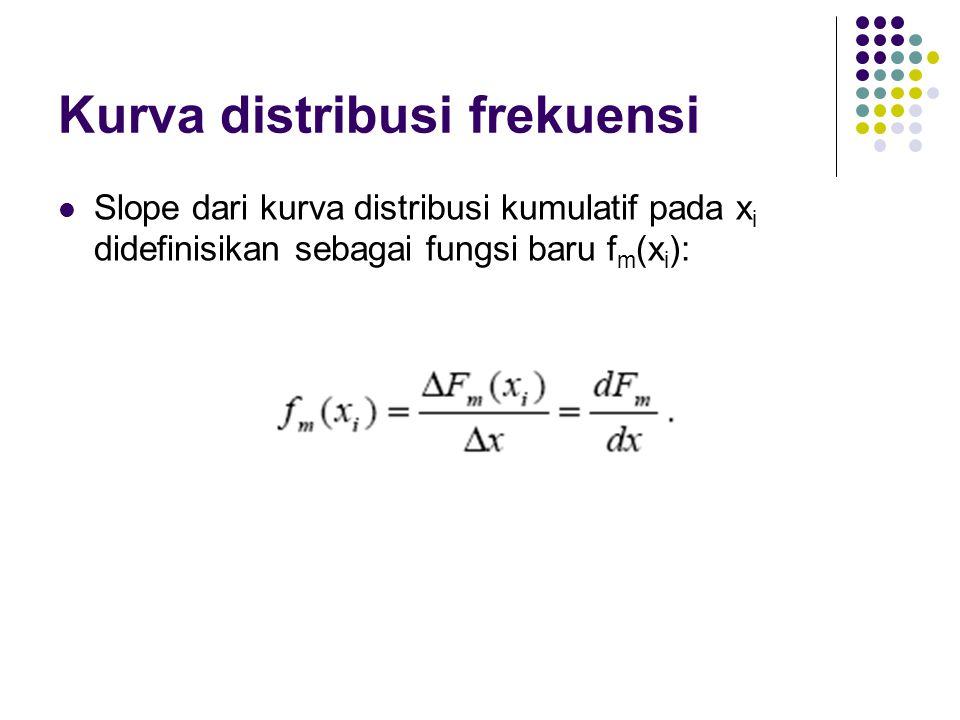 Kurva distribusi frekuensi Slope dari kurva distribusi kumulatif pada x i didefinisikan sebagai fungsi baru f m (x i ):