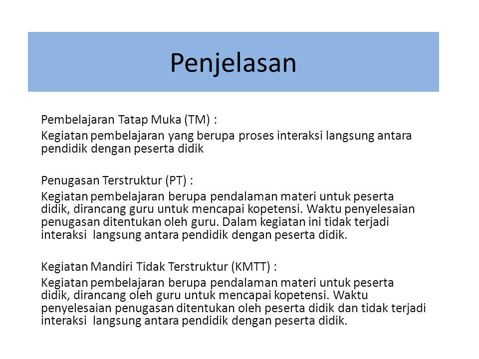 Penjelasan Pembelajaran Tatap Muka (TM) : Kegiatan pembelajaran yang berupa proses interaksi langsung antara pendidik dengan peserta didik Penugasan T