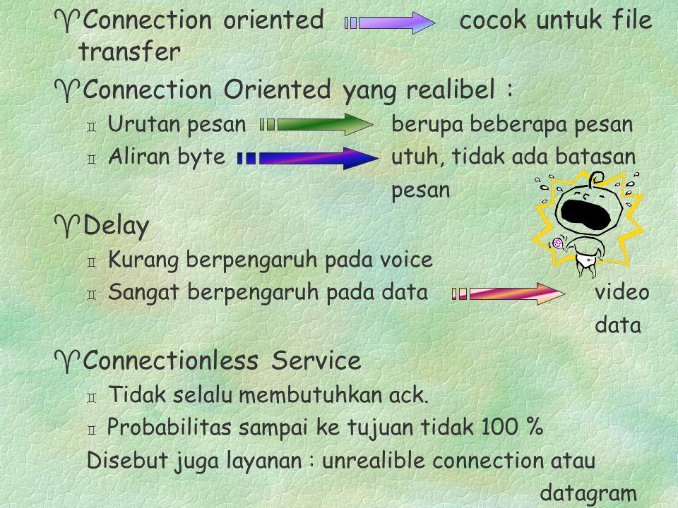 ^Connection oriented cocok untuk file transfer ^Connection Oriented yang realibel : ` Urutan pesan berupa beberapa pesan ` Aliran byte utuh, tidak ada batasan pesan ^Delay ` Kurang berpengaruh pada voice ` Sangat berpengaruh pada data video data ^Connectionless Service ` Tidak selalu membutuhkan ack.