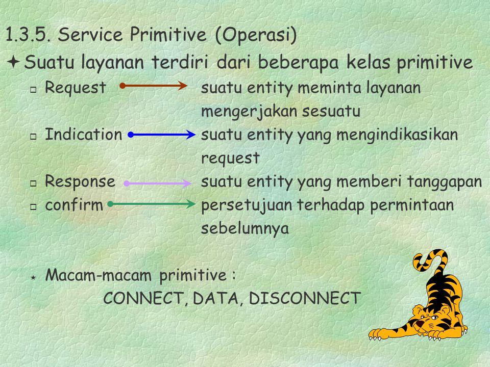 1.3.5. Service Primitive (Operasi) ªSuatu layanan terdiri dari beberapa kelas primitive ¨ Requestsuatu entity meminta layanan mengerjakan sesuatu ¨ In
