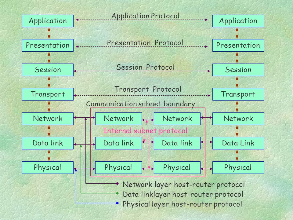 Application Presentation Network Session Transport Data link Physical Application Presentation Network Session Transport Data Link Physical Network Data link Physical Network Data link Physical Network layer host-router protocol Data linklayer host-router protocol Physical layer host-router protocol Application Protocol Presentation Protocol Session Protocol Transport Protocol Communication subnet boundary Internal subnet protocol