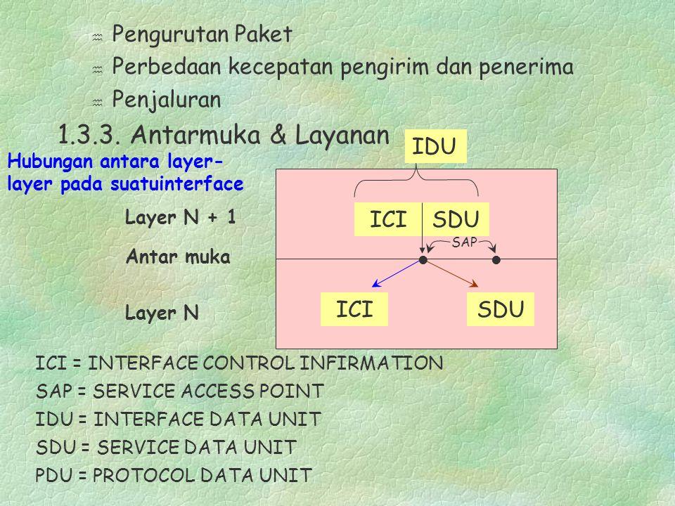 h Pengurutan Paket h Perbedaan kecepatan pengirim dan penerima h Penjaluran 1.3.3.