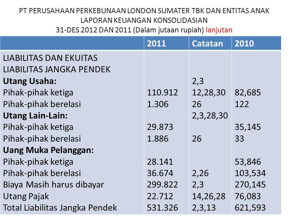 PT PERUSAHAAN PERKEBUNAAN LONDON SUMATER TBK DAN ENTITAS ANAK LAPORAN KEUANGAN KONSOLIDASIAN 31-DES 2012 DAN 2011 (Dalam jutaan rupiah) lanjutan 2011C