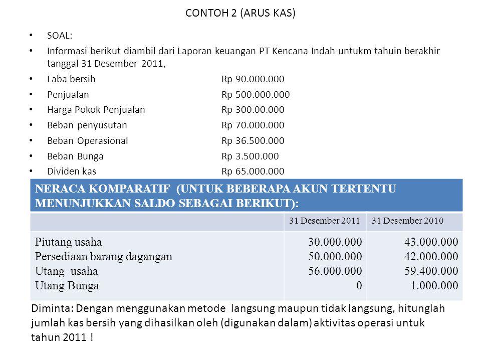 CONTOH 2 (ARUS KAS) SOAL: Informasi berikut diambil dari Laporan keuangan PT Kencana Indah untukm tahuin berakhir tanggal 31 Desember 2011, Laba bersi