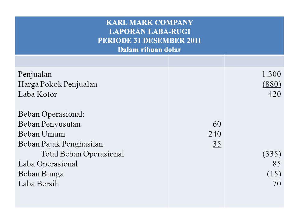 KARL MARK COMPANY LAPORAN LABA-RUGI PERIODE 31 DESEMBER 2011 Dalam ribuan dolar Penjualan Harga Pokok Penjualan Laba Kotor Beban Operasional: Beban Pe