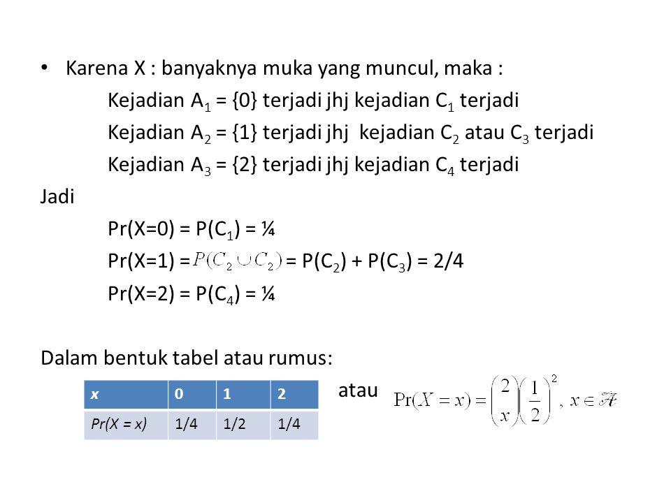Karena X : banyaknya muka yang muncul, maka : Kejadian A 1 = {0} terjadi jhj kejadian C 1 terjadi Kejadian A 2 = {1} terjadi jhj kejadian C 2 atau C 3