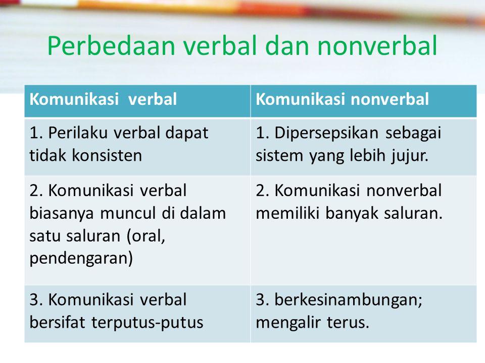 Perbedaan verbal dan nonverbal Komunikasi verbalKomunikasi nonverbal 1.