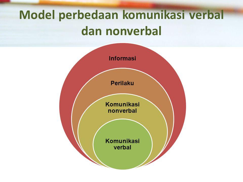 Model perbedaan komunikasi verbal dan nonverbal Informasi Perilaku Komunikasi nonverbal Komunikasi verbal
