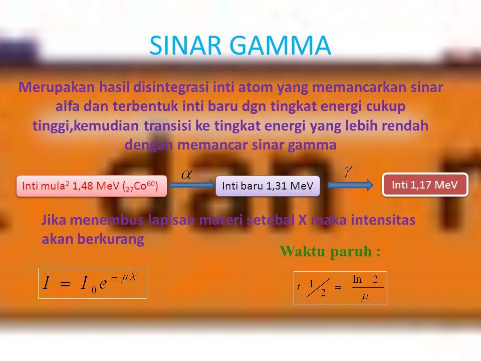 SINAR GAMMA Merupakan hasil disintegrasi inti atom yang memancarkan sinar alfa dan terbentuk inti baru dgn tingkat energi cukup tinggi,kemudian transi