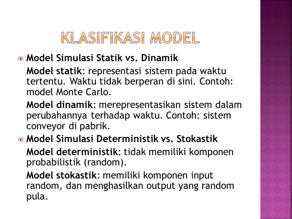  Model Simulasi Statik vs. Dinamik Model statik: representasi sistem pada waktu tertentu. Waktu tidak berperan di sini. Contoh: model Monte Carlo. Mo