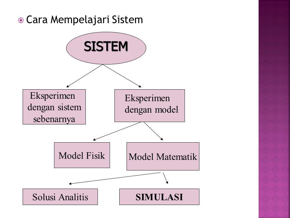  Cara Mempelajari Sistem SISTEM Eksperimen dengan sistem sebenarnya Eksperimen dengan model Model Matematik Model Fisik SIMULASISolusi Analitis