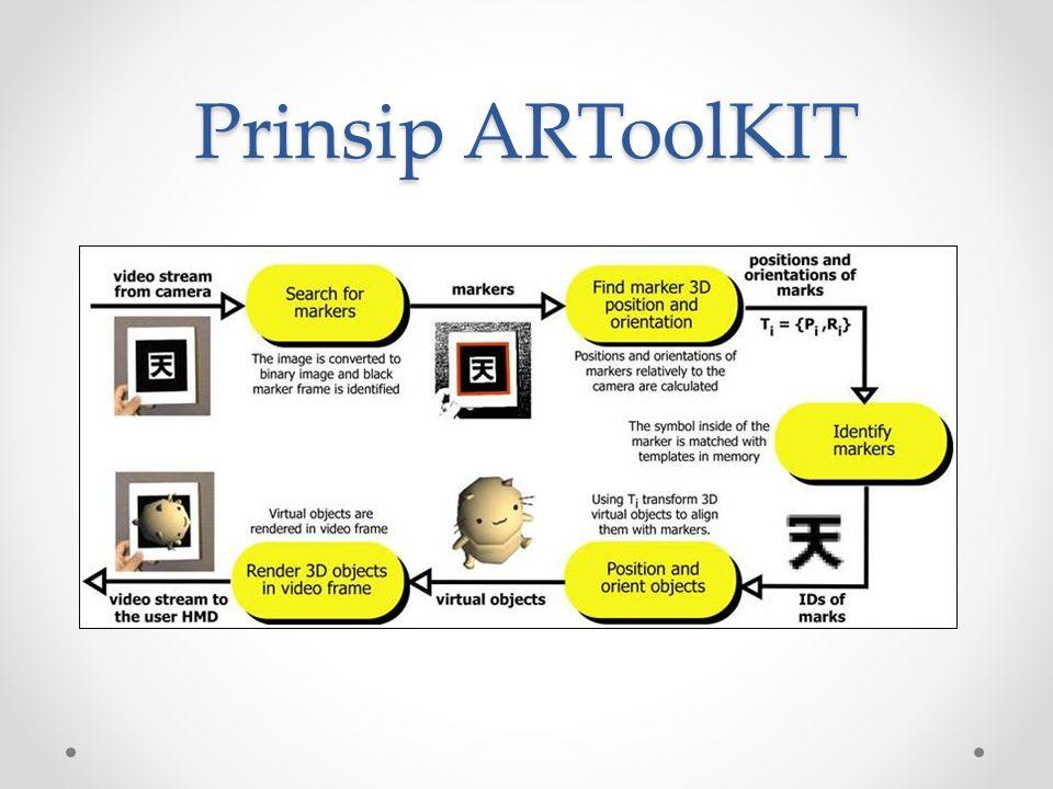 Prinsip ARToolKIT